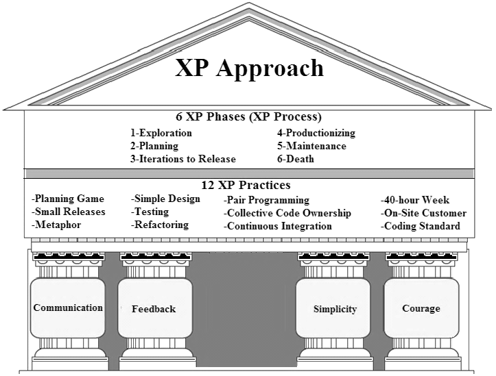 The-Values-of-XP