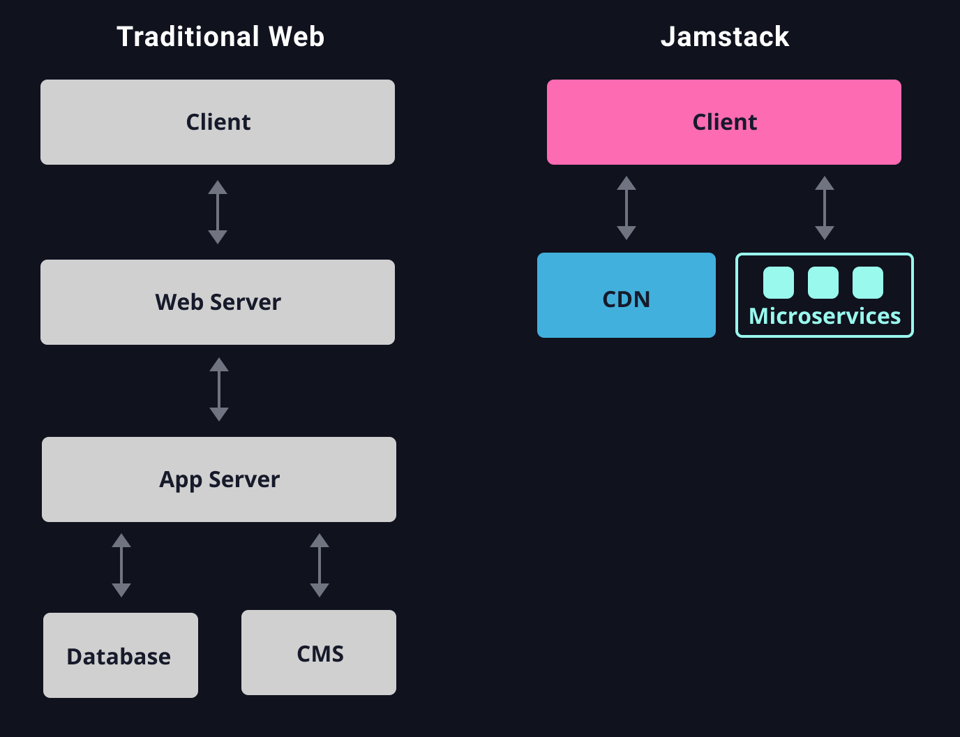 JAMStack architecture diagram, Bidirectional arrows between Client and CDN, Client and Microservices
