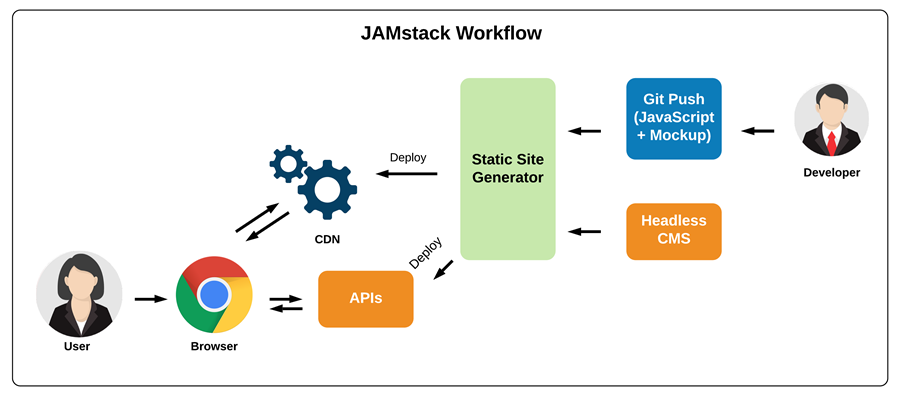 JAMStack-workflow