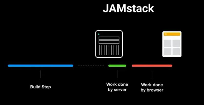 JAMStack-render-time